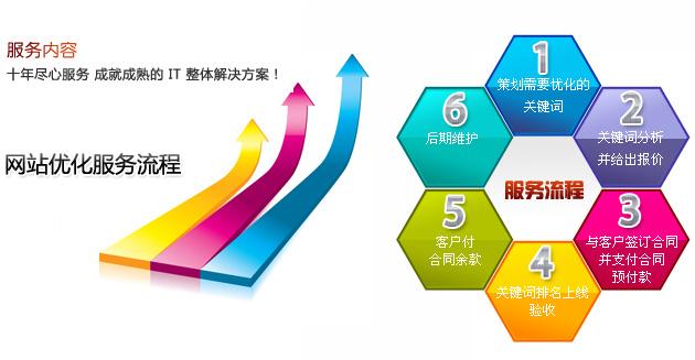 上海seo优化外包